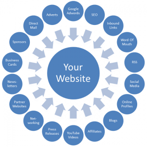 How To Get Traffic To Your Site